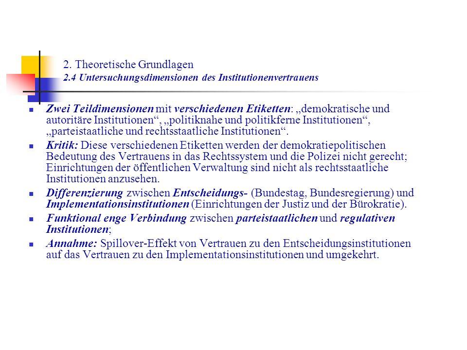 2. Theoretische Grundlagen 2.4 Untersuchungsdimensionen des Institutionenvertrauens Zwei Teildimensionen mit verschiedenen Etiketten: demokratische un