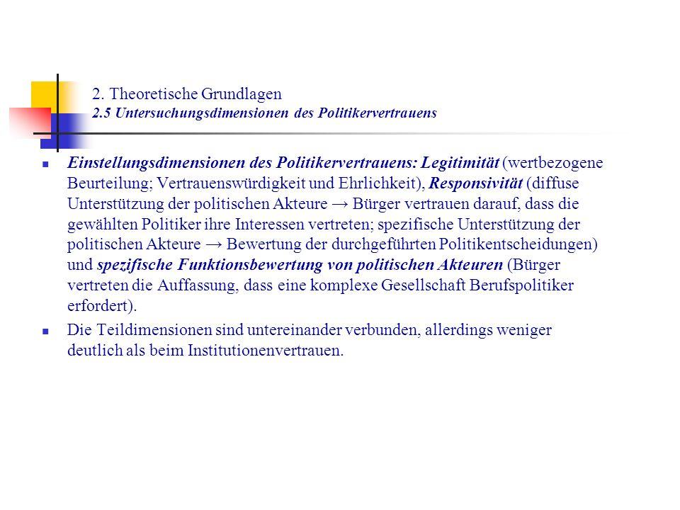 2. Theoretische Grundlagen 2.5 Untersuchungsdimensionen des Politikervertrauens Einstellungsdimensionen des Politikervertrauens: Legitimität (wertbezo