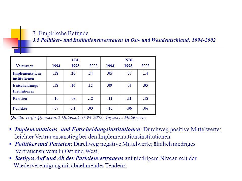3. Empirische Befunde 3.5 Politiker- und Institutionenvertrauen in Ost- und Westdeutschland, 1994-2002 Vertrauen ABL 1994 1998 2002 NBL 1994 1998 2002