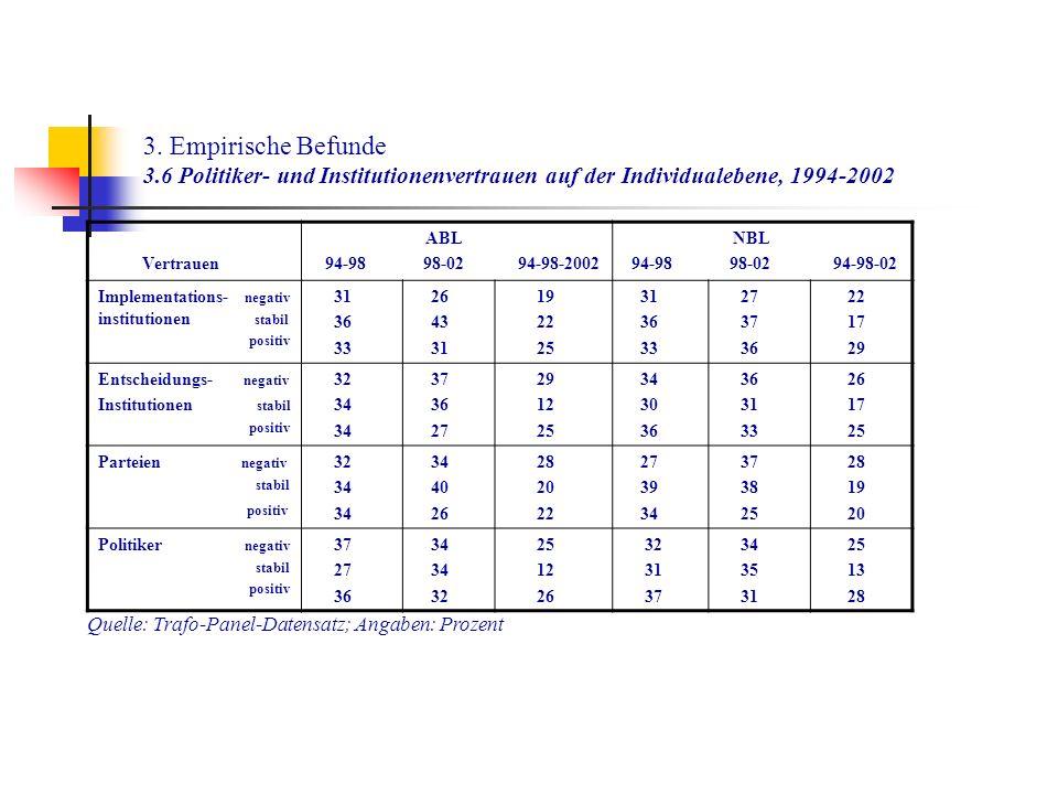 3. Empirische Befunde 3.6 Politiker- und Institutionenvertrauen auf der Individualebene, 1994-2002 Vertrauen ABL 94-98 98-02 94-98-2002 NBL 94-98 98-0