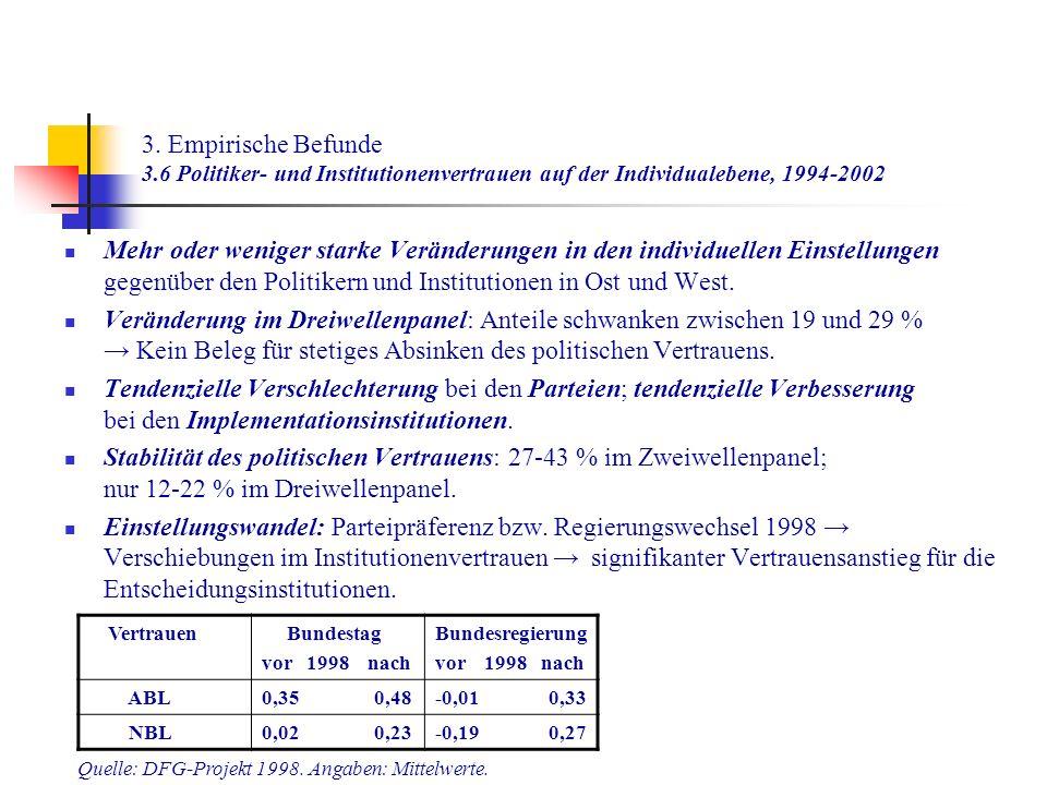 3. Empirische Befunde 3.6 Politiker- und Institutionenvertrauen auf der Individualebene, 1994-2002 Mehr oder weniger starke Veränderungen in den indiv