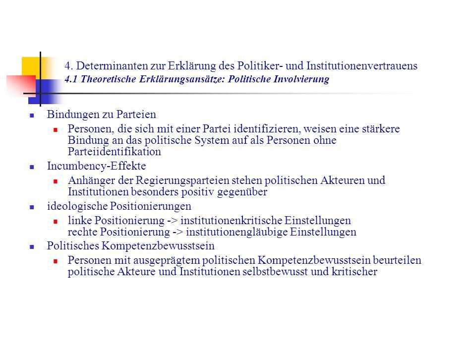 4. Determinanten zur Erklärung des Politiker- und Institutionenvertrauens 4.1 Theoretische Erklärungsansätze: Politische Involvierung Bindungen zu Par