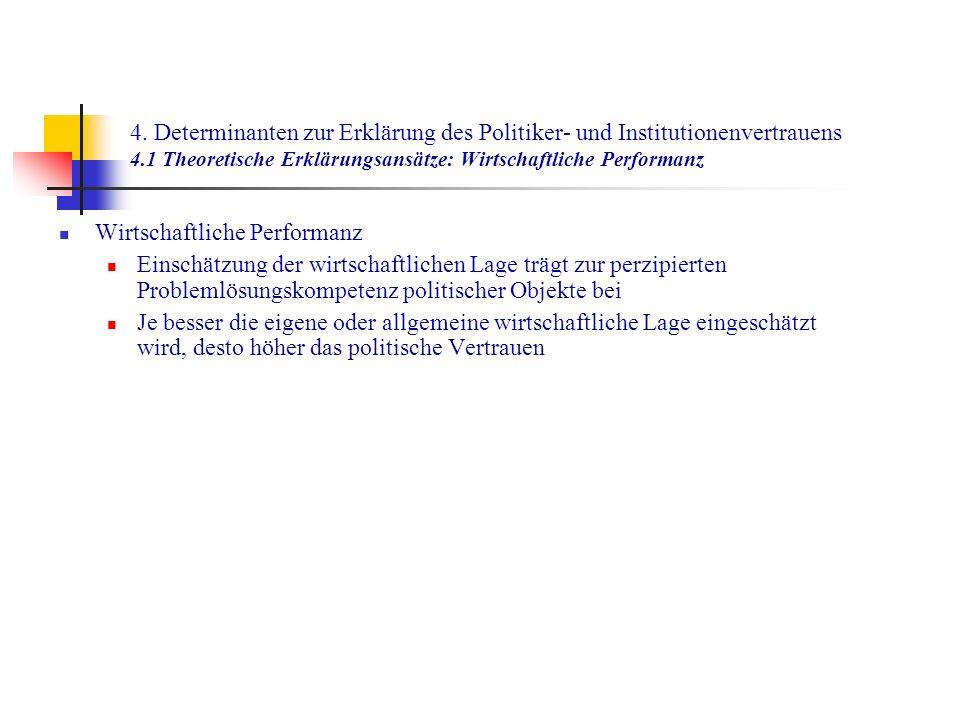 4. Determinanten zur Erklärung des Politiker- und Institutionenvertrauens 4.1 Theoretische Erklärungsansätze: Wirtschaftliche Performanz Wirtschaftlic
