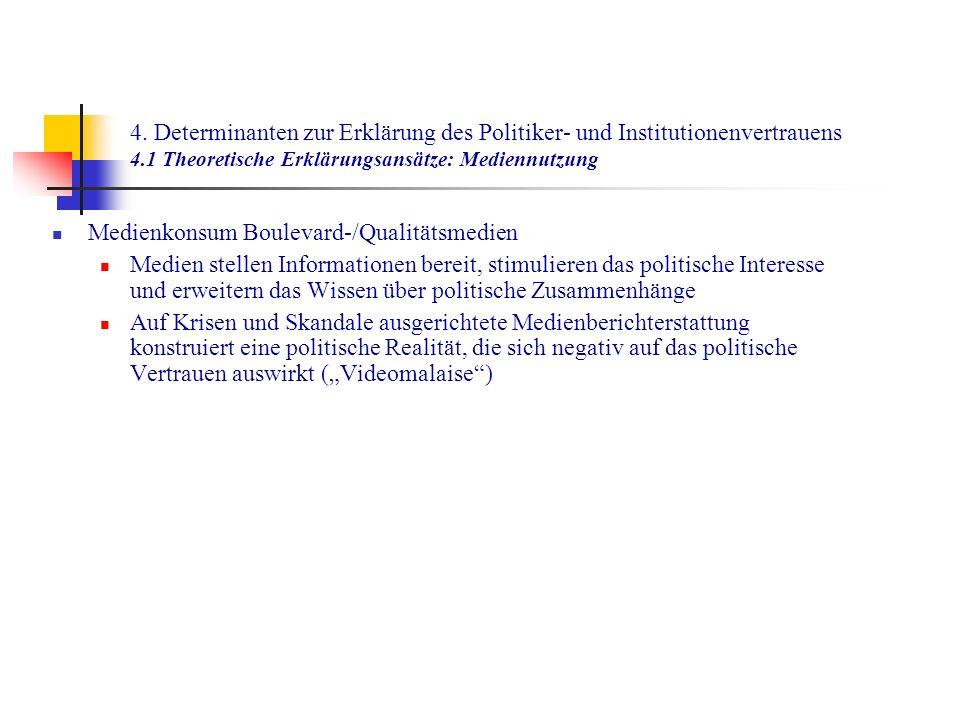 4. Determinanten zur Erklärung des Politiker- und Institutionenvertrauens 4.1 Theoretische Erklärungsansätze: Mediennutzung Medienkonsum Boulevard-/Qu