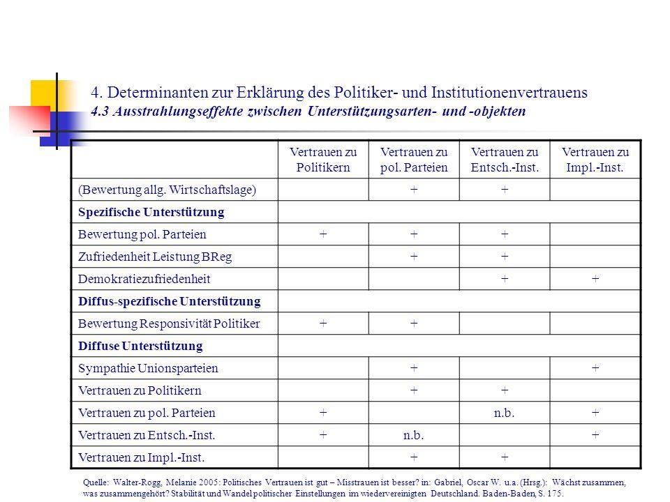 4. Determinanten zur Erklärung des Politiker- und Institutionenvertrauens 4.3 Ausstrahlungseffekte zwischen Unterstützungsarten- und -objekten Vertrau