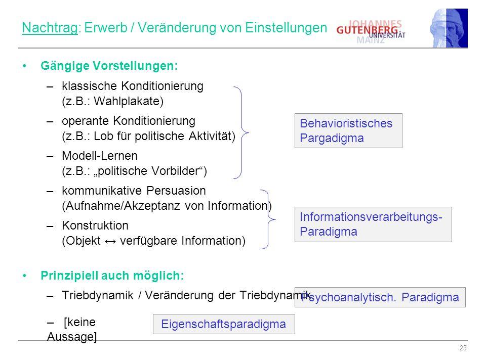 25 Nachtrag: Erwerb / Veränderung von Einstellungen Gängige Vorstellungen: –klassische Konditionierung (z.B.: Wahlplakate) –operante Konditionierung (