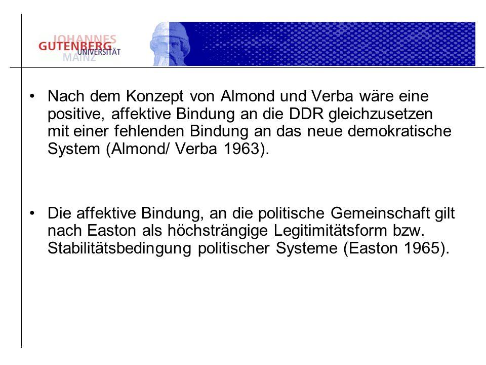 Nach dem Konzept von Almond und Verba wäre eine positive, affektive Bindung an die DDR gleichzusetzen mit einer fehlenden Bindung an das neue demokrat