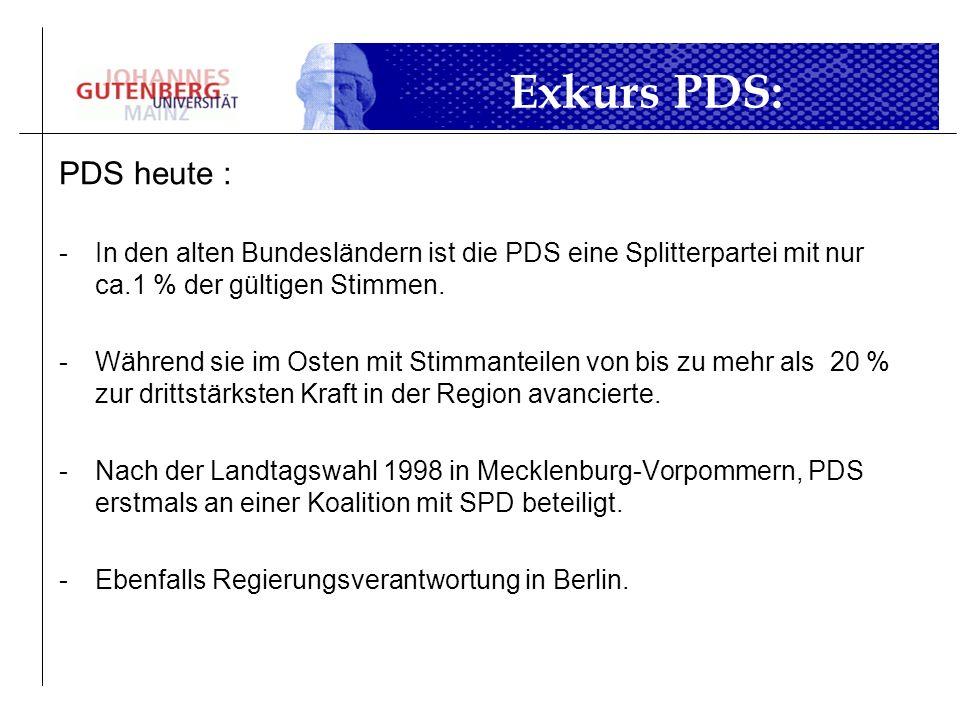 PDS heute : -In den alten Bundesländern ist die PDS eine Splitterpartei mit nur ca.1 % der gültigen Stimmen. -Während sie im Osten mit Stimmanteilen v