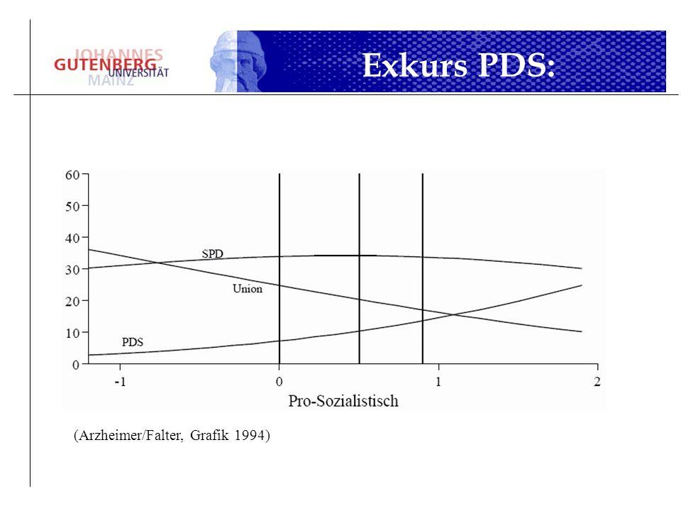 (Arzheimer/Falter, Grafik 1994)
