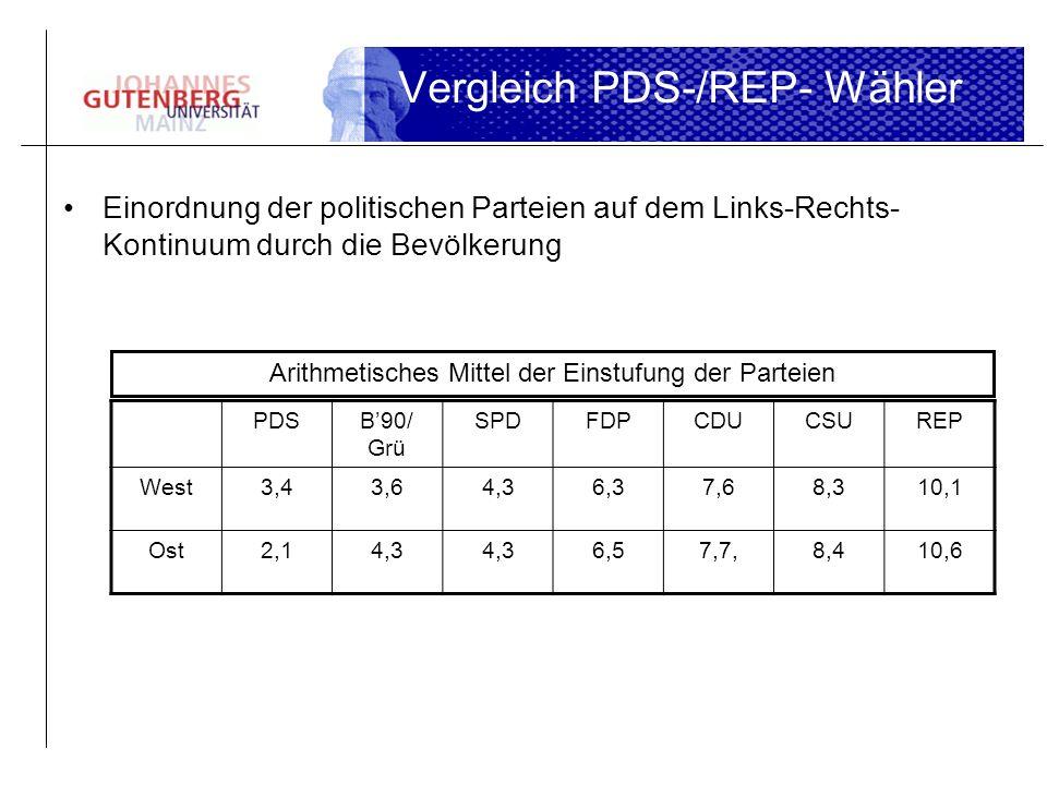 Vergleich PDS-/REP- Wähler Einordnung der politischen Parteien auf dem Links-Rechts- Kontinuum durch die Bevölkerung PDSB90/ Grü SPDFDPCDUCSUREP West3