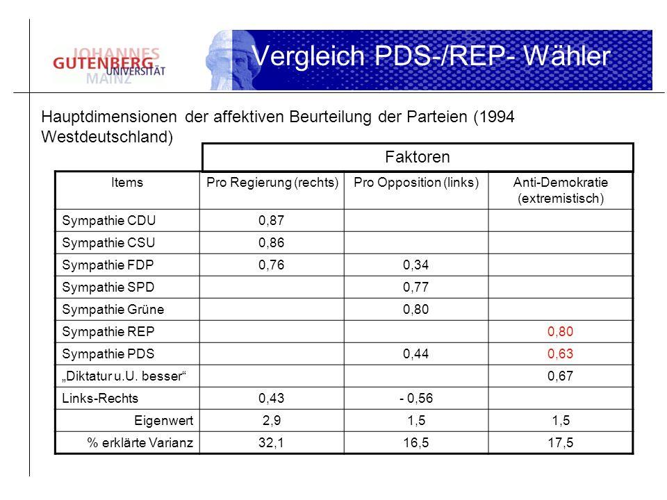 Vergleich PDS-/REP- Wähler Hauptdimensionen der affektiven Beurteilung der Parteien (1994 Westdeutschland) ItemsPro Regierung (rechts)Pro Opposition (