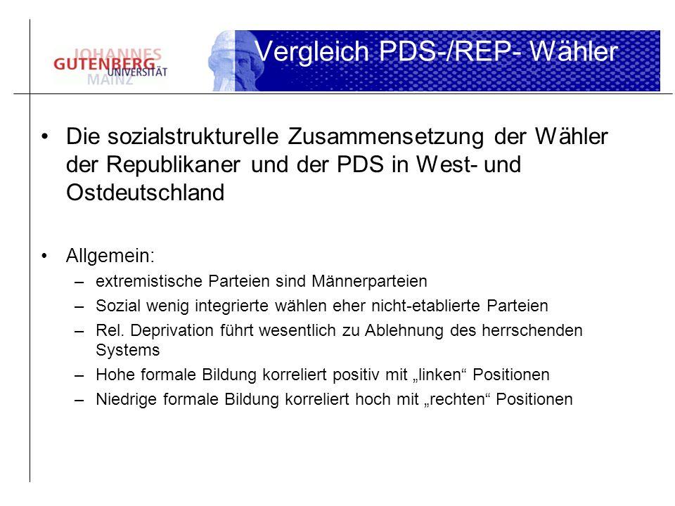 Die sozialstrukturelle Zusammensetzung der Wähler der Republikaner und der PDS in West- und Ostdeutschland Allgemein: –extremistische Parteien sind Mä