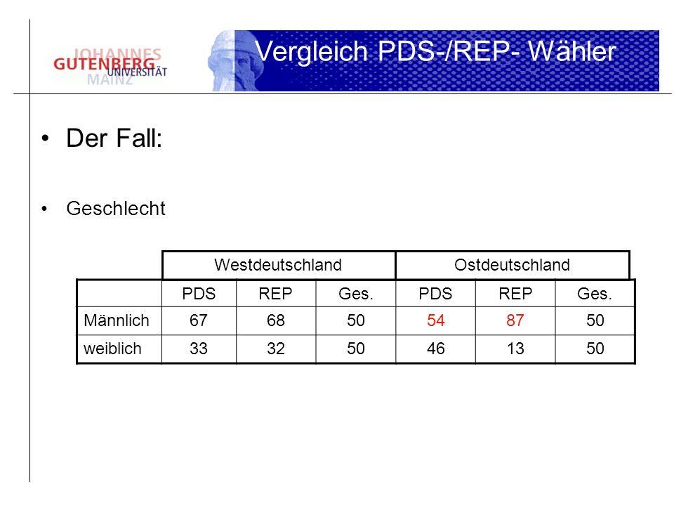 Der Fall: Geschlecht Vergleich PDS-/REP- Wähler PDSREPGes.PDSREPGes. Männlich676850548750 weiblich333250461350 WestdeutschlandOstdeutschland