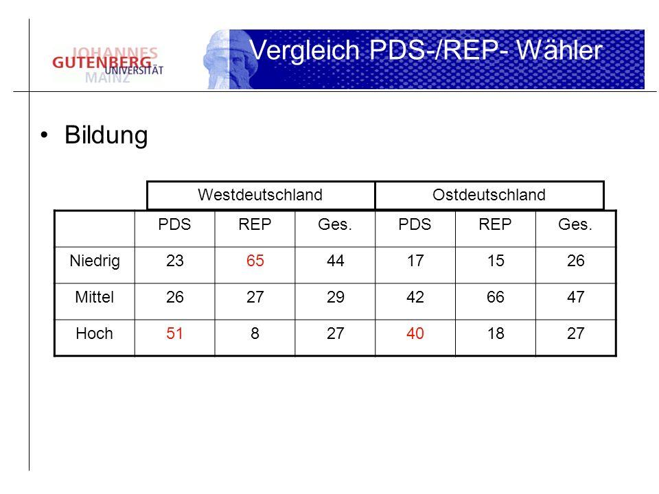 Bildung Vergleich PDS-/REP- Wähler PDSREPGes.PDSREPGes. Niedrig236544171526 Mittel262729426647 Hoch51827401827 WestdeutschlandOstdeutschland