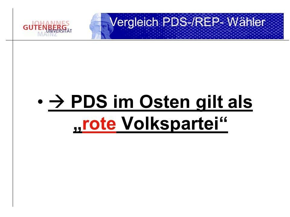 PDS im Osten gilt alsrote Volkspartei Vergleich PDS-/REP- Wähler