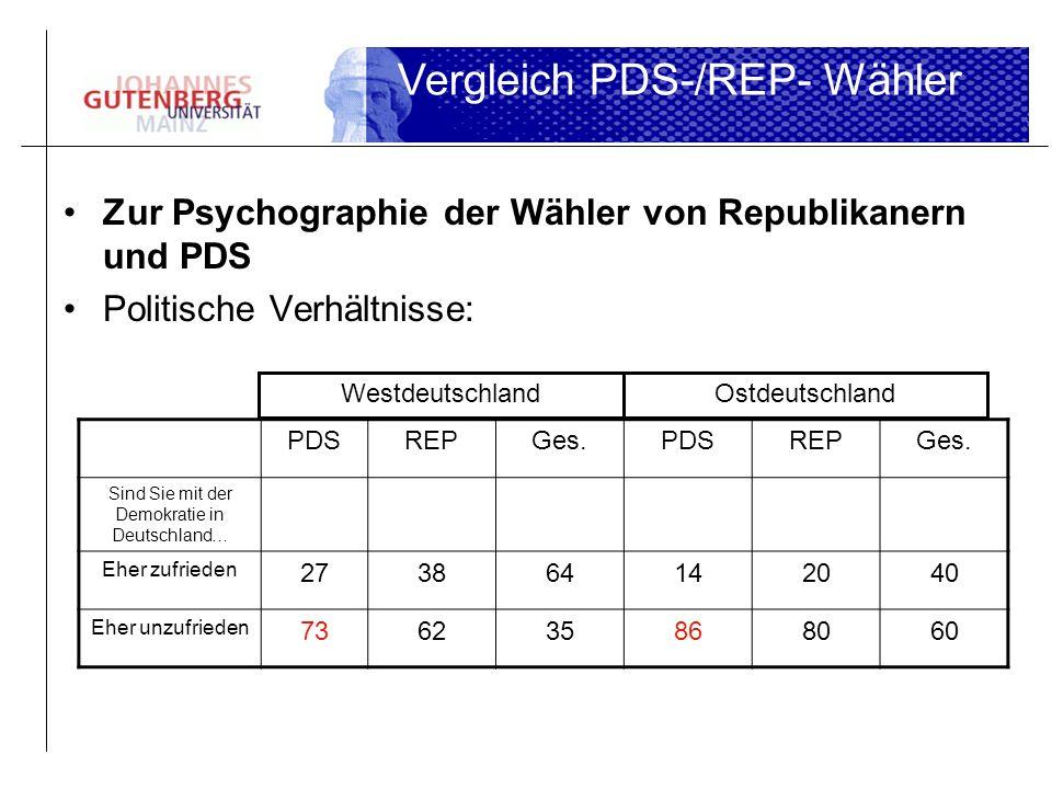 Zur Psychographie der Wähler von Republikanern und PDS Politische Verhältnisse: Vergleich PDS-/REP- Wähler PDSREPGes.PDSREPGes. Sind Sie mit der Demok