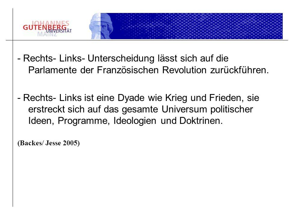 - Rechts- Links- Unterscheidung lässt sich auf die Parlamente der Französischen Revolution zurückführen. - Rechts- Links ist eine Dyade wie Krieg und