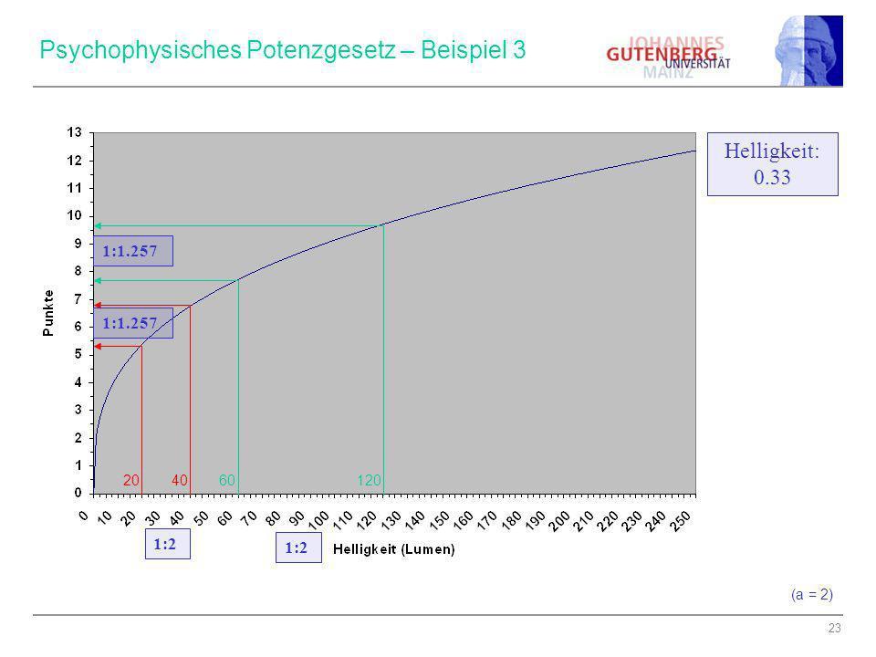 23 Psychophysisches Potenzgesetz – Beispiel 3 Helligkeit: 0.33 1:1.257 206040120 (a = 2) 1:2
