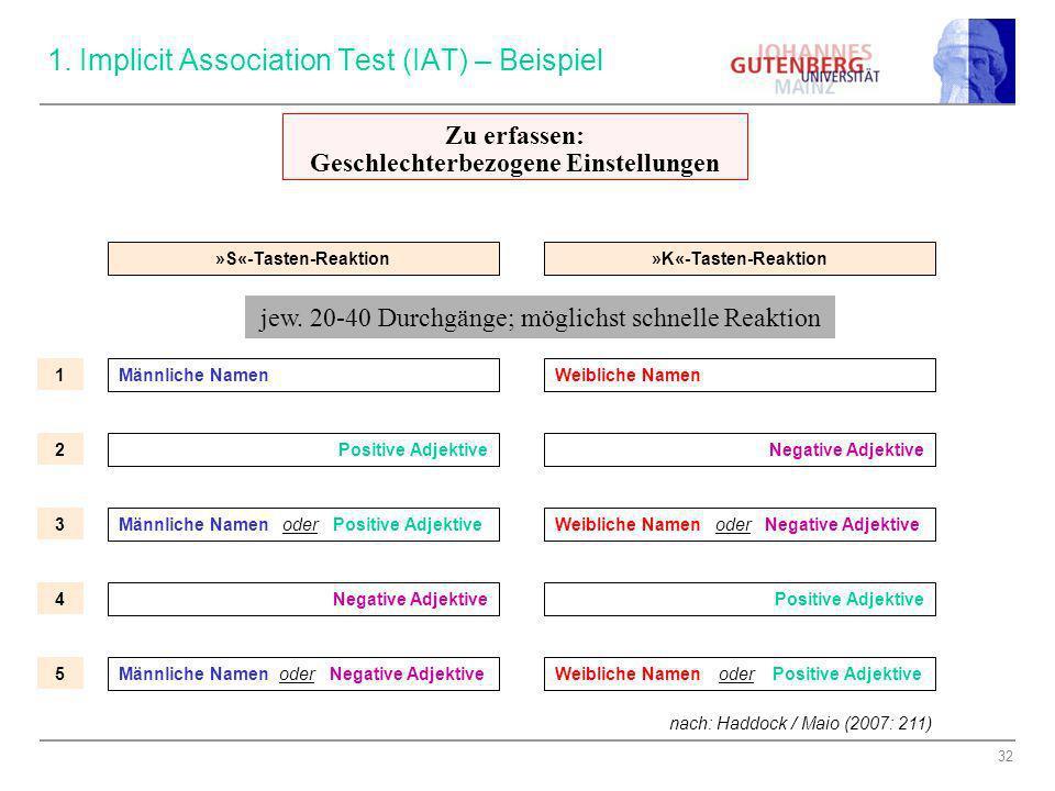 32 1. Implicit Association Test (IAT) – Beispiel »S«-Tasten-Reaktion»K«-Tasten-Reaktion Männliche NamenWeibliche Namen Positive Adjektive Männliche Na