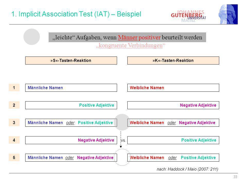 33 1. Implicit Association Test (IAT) – Beispiel »S«-Tasten-Reaktion»K«-Tasten-Reaktion Männliche NamenWeibliche Namen Positive Adjektive Männliche Na