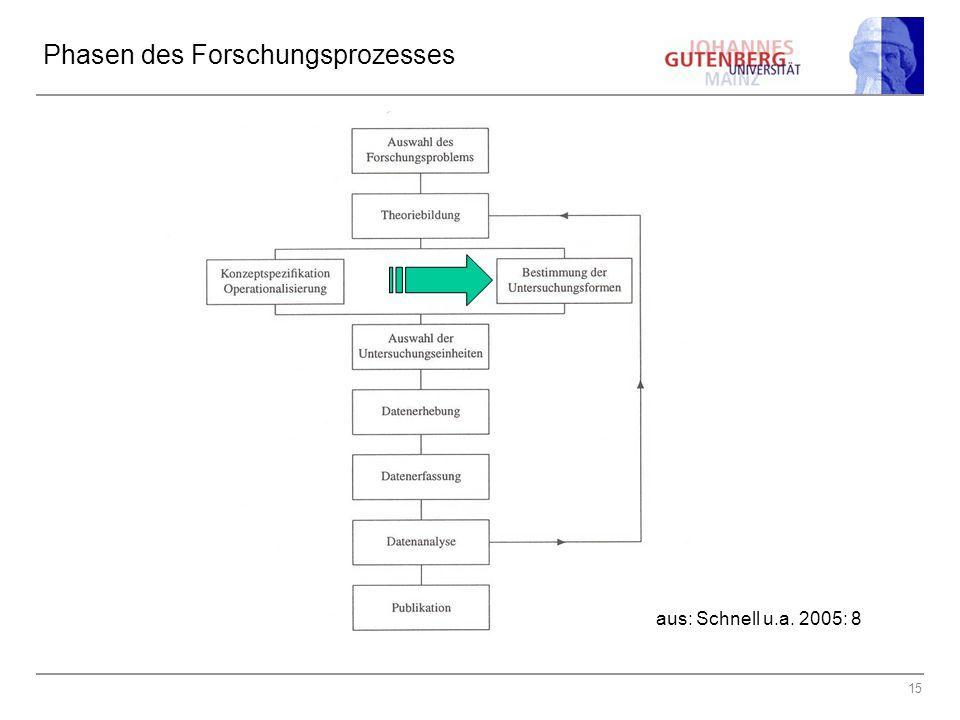 15 Phasen des Forschungsprozesses aus: Schnell u.a. 2005: 8