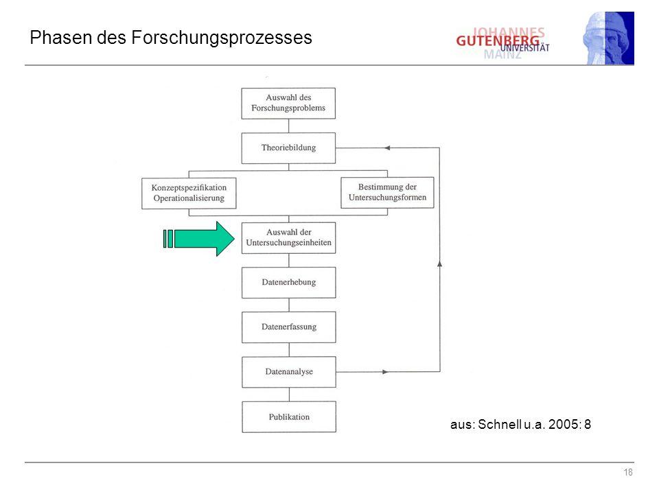 18 Phasen des Forschungsprozesses aus: Schnell u.a. 2005: 8