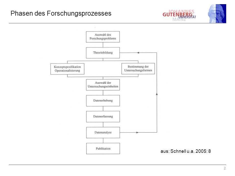 2 Phasen des Forschungsprozesses aus: Schnell u.a. 2005: 8