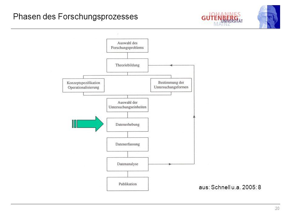 20 Phasen des Forschungsprozesses aus: Schnell u.a. 2005: 8