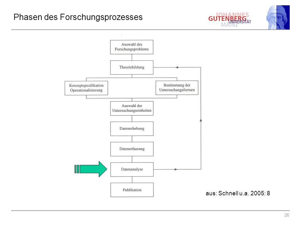 26 Phasen des Forschungsprozesses aus: Schnell u.a. 2005: 8