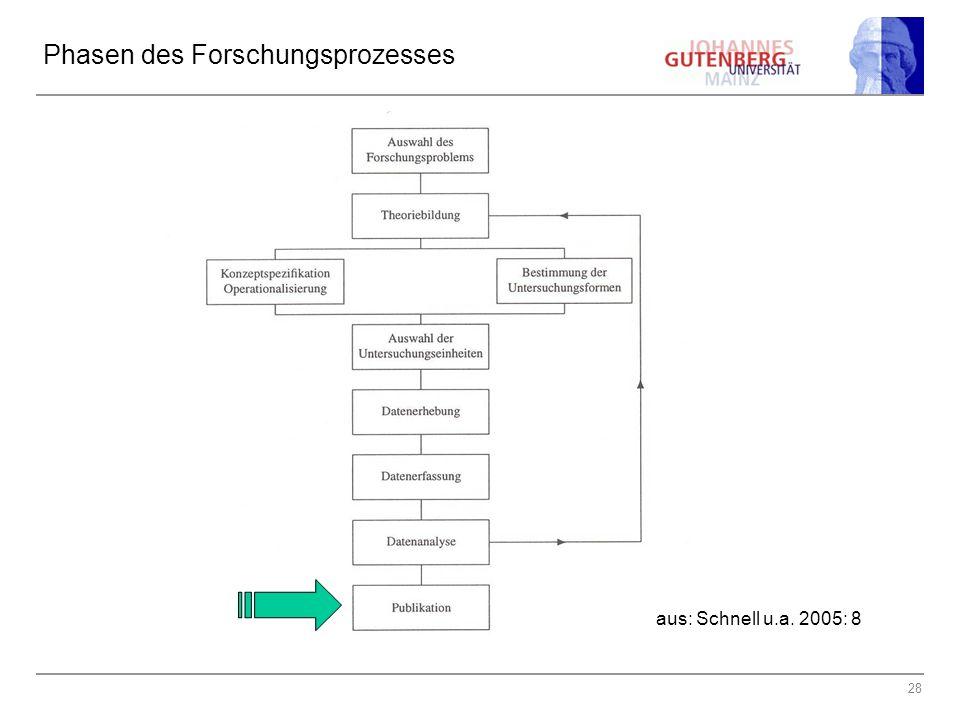 28 Phasen des Forschungsprozesses aus: Schnell u.a. 2005: 8