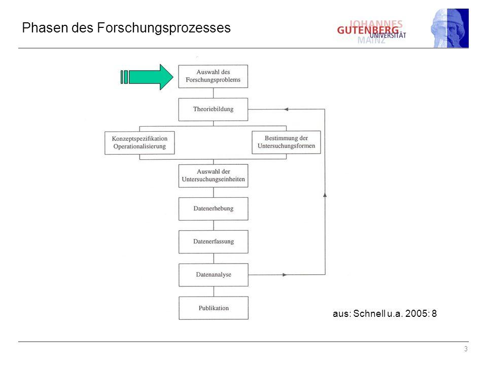 3 Phasen des Forschungsprozesses aus: Schnell u.a. 2005: 8