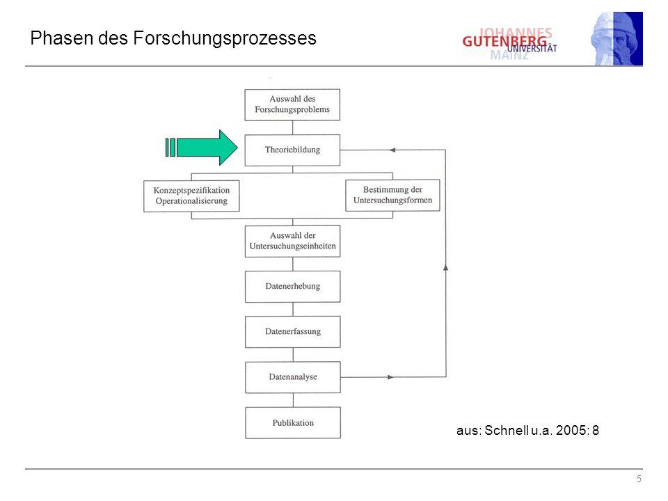 5 Phasen des Forschungsprozesses aus: Schnell u.a. 2005: 8