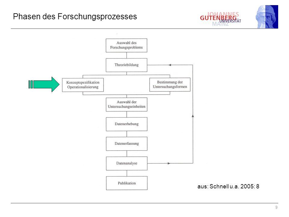 9 Phasen des Forschungsprozesses aus: Schnell u.a. 2005: 8