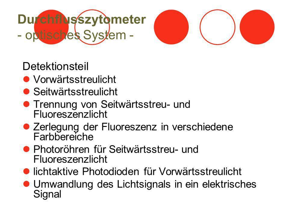 Durchflusszytometer - optisches System - Detektionsteil Vorwärtsstreulicht Seitwärtsstreulicht Trennung von Seitwärtsstreu- und Fluoreszenzlicht Zerle
