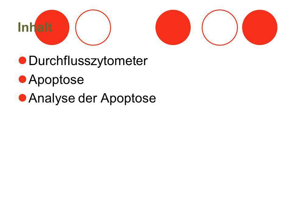 Inhalt Durchflusszytometer Apoptose Analyse der Apoptose