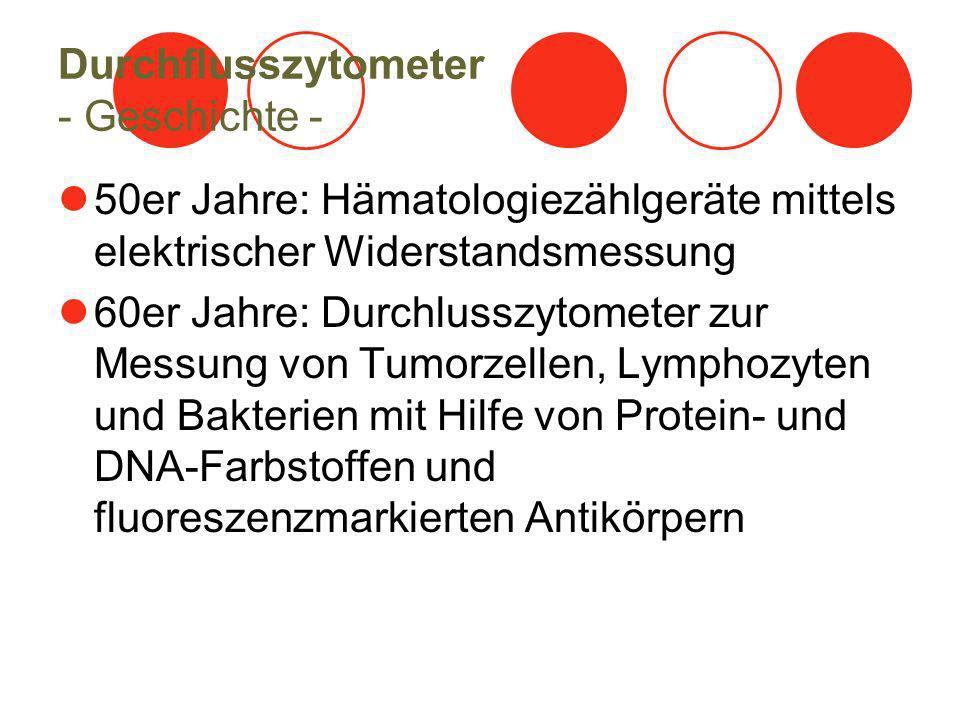 Analyse der Apoptose - Membranfärbung - Beispiel: Monolayerkultur H460 (non small cell lung cancer) - 240 h nach Einsaat, 20 Gy F-Actin-Verlust DNA-Verlust Polyploidie unregelmäßige Zellform
