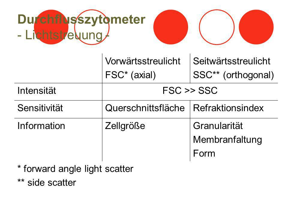 Durchflusszytometer - Lichtstreuung - Vorwärtsstreulicht FSC* (axial) Seitwärtsstreulicht SSC** (orthogonal) IntensitätFSC >> SSC SensitivitätQuerschnittsflächeRefraktionsindex InformationZellgrößeGranularität Membranfaltung Form * forward angle light scatter ** side scatter