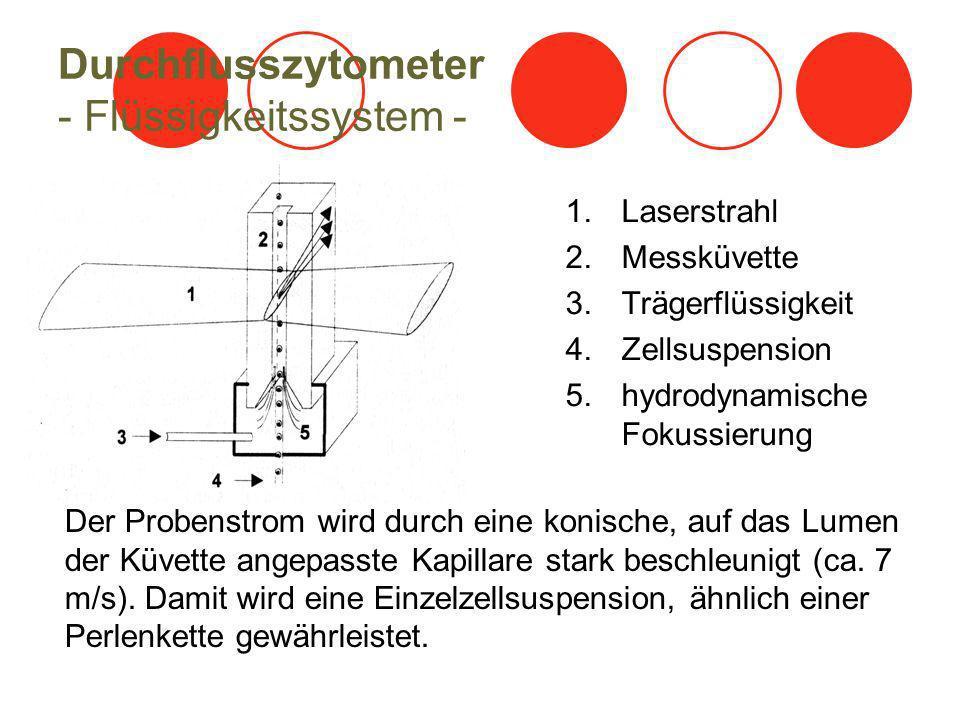 Durchflusszytometer - optisches System - 1.Laserstrahl 2.Quarzglasküvette 3.Blockerstreifen 4.Sammellinse 5.Teilerspiegel 6.Photodiode 7.Lichtfilter 8.verschiedene Photomultiplier