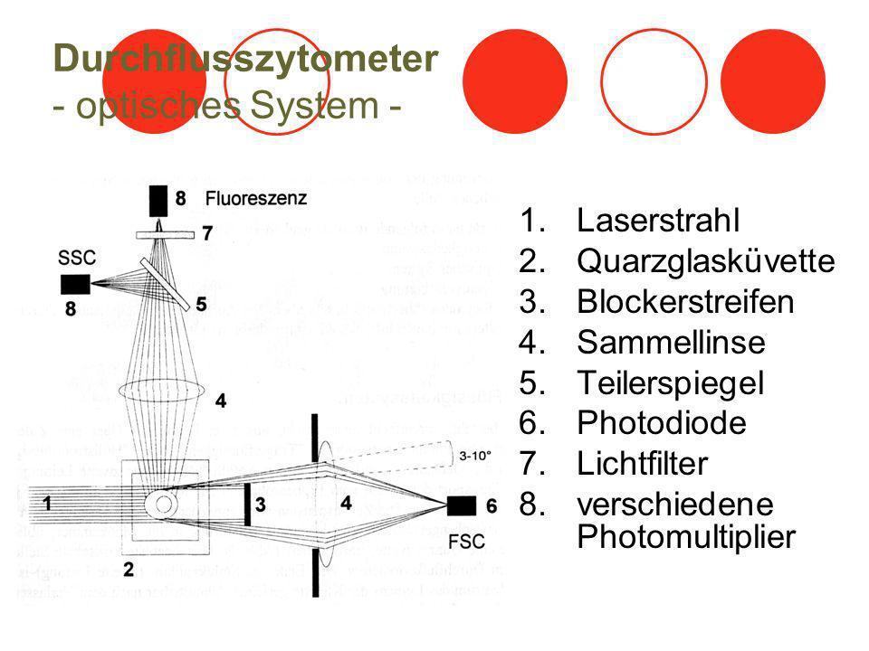 Durchflusszytometer - optisches System - 1.Laserstrahl 2.Quarzglasküvette 3.Blockerstreifen 4.Sammellinse 5.Teilerspiegel 6.Photodiode 7.Lichtfilter 8