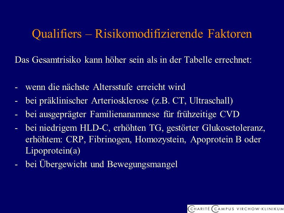 Qualifiers – Risikomodifizierende Faktoren Das Gesamtrisiko kann höher sein als in der Tabelle errechnet: -wenn die nächste Altersstufe erreicht wird