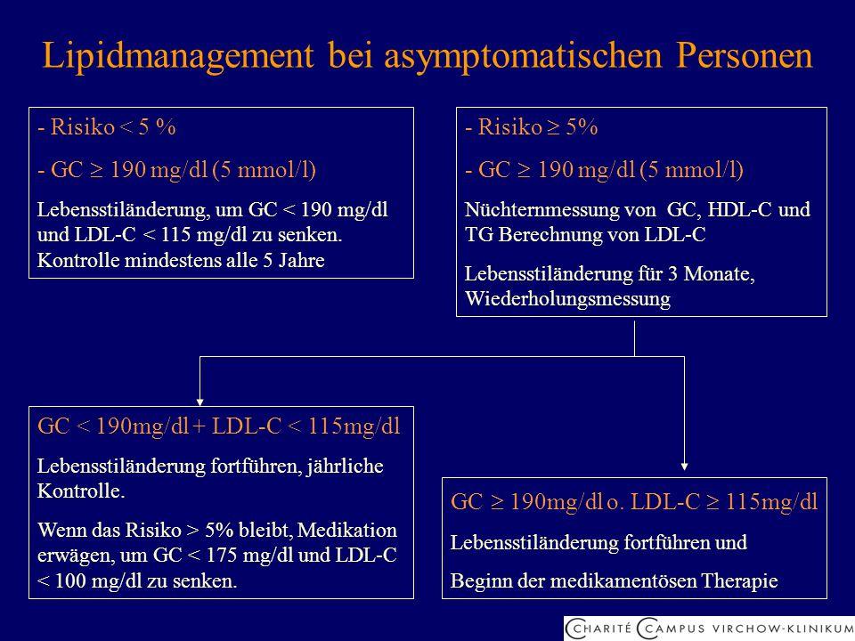 Lipidmanagement bei asymptomatischen Personen - Risiko < 5 % - GC 190 mg/dl (5 mmol/l) Lebensstiländerung, um GC < 190 mg/dl und LDL-C < 115 mg/dl zu
