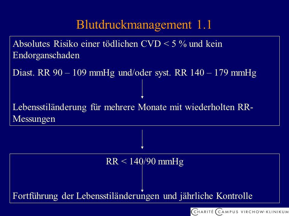 Blutdruckmanagement 1.1 Absolutes Risiko einer tödlichen CVD < 5 % und kein Endorganschaden Diast. RR 90 – 109 mmHg und/oder syst. RR 140 – 179 mmHg L