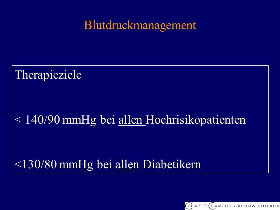 Blutdruckmanagement Therapieziele < 140/90 mmHg bei allen Hochrisikopatienten <130/80 mmHg bei allen Diabetikern