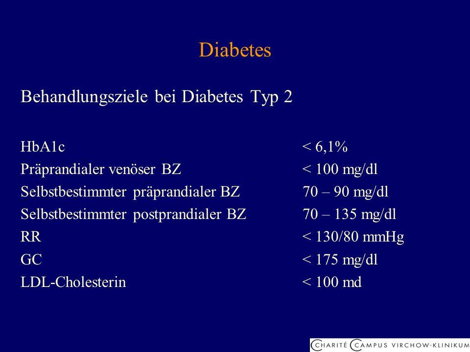 Diabetes Behandlungsziele bei Diabetes Typ 2 HbA1c< 6,1% Präprandialer venöser BZ< 100 mg/dl Selbstbestimmter präprandialer BZ70 – 90 mg/dl Selbstbest