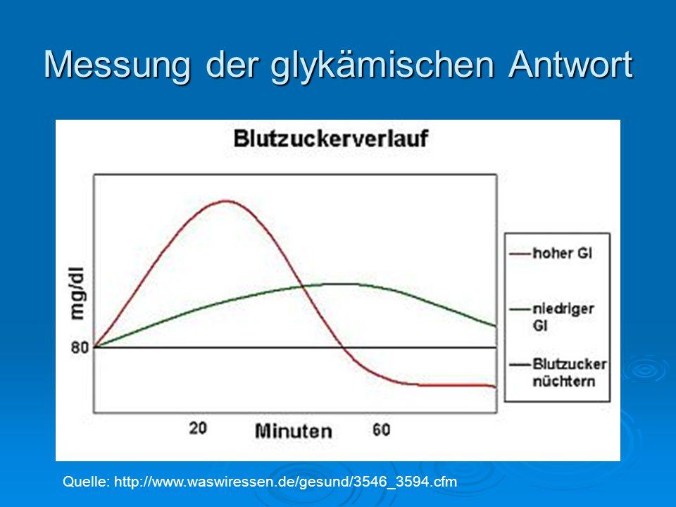 Messung der glykämischen Antwort Quelle: http://www.waswiressen.de/gesund/3546_3594.cfm
