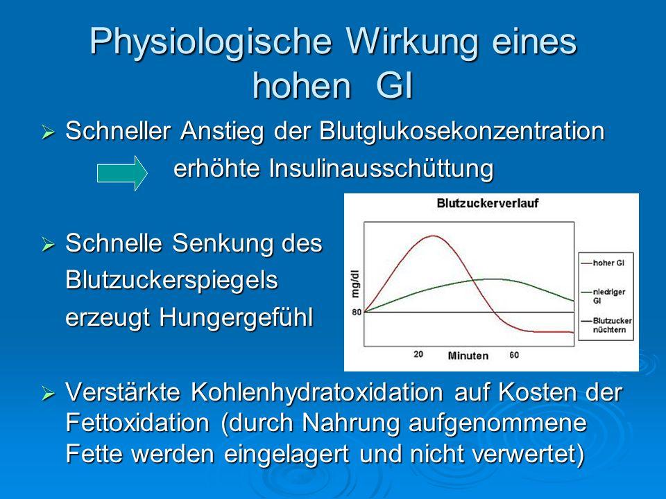 Physiologische Wirkung eines hohen GI Schneller Anstieg der Blutglukosekonzentration Schneller Anstieg der Blutglukosekonzentration erhöhte Insulinaus