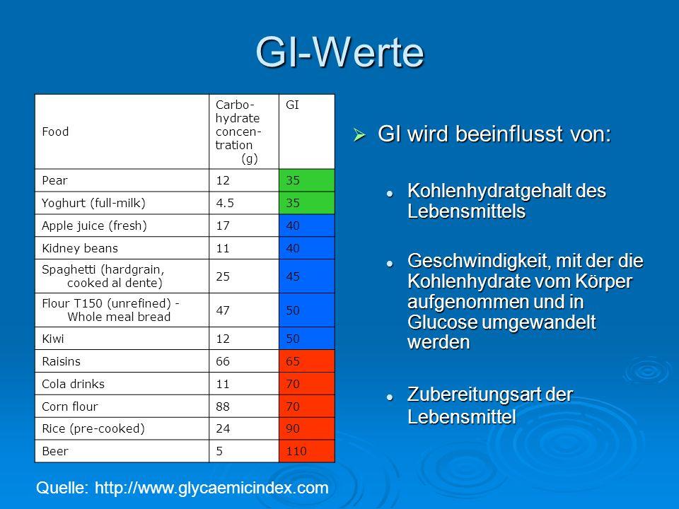 GI-Werte Food Carbo- hydrate concen- tration (g) GI Pear1235 Yoghurt (full-milk)4.535 Apple juice (fresh)1740 Kidney beans1140 Spaghetti (hardgrain, c