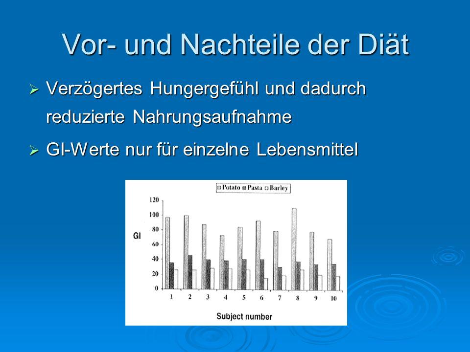 Vor- und Nachteile der Diät Verzögertes Hungergefühl und dadurch reduzierte Nahrungsaufnahme Verzögertes Hungergefühl und dadurch reduzierte Nahrungsa