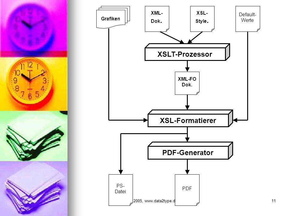 © data2type 2005, www.data2type.de11 XML- Dok. Default- Werte PDF XML-FO Dok.
