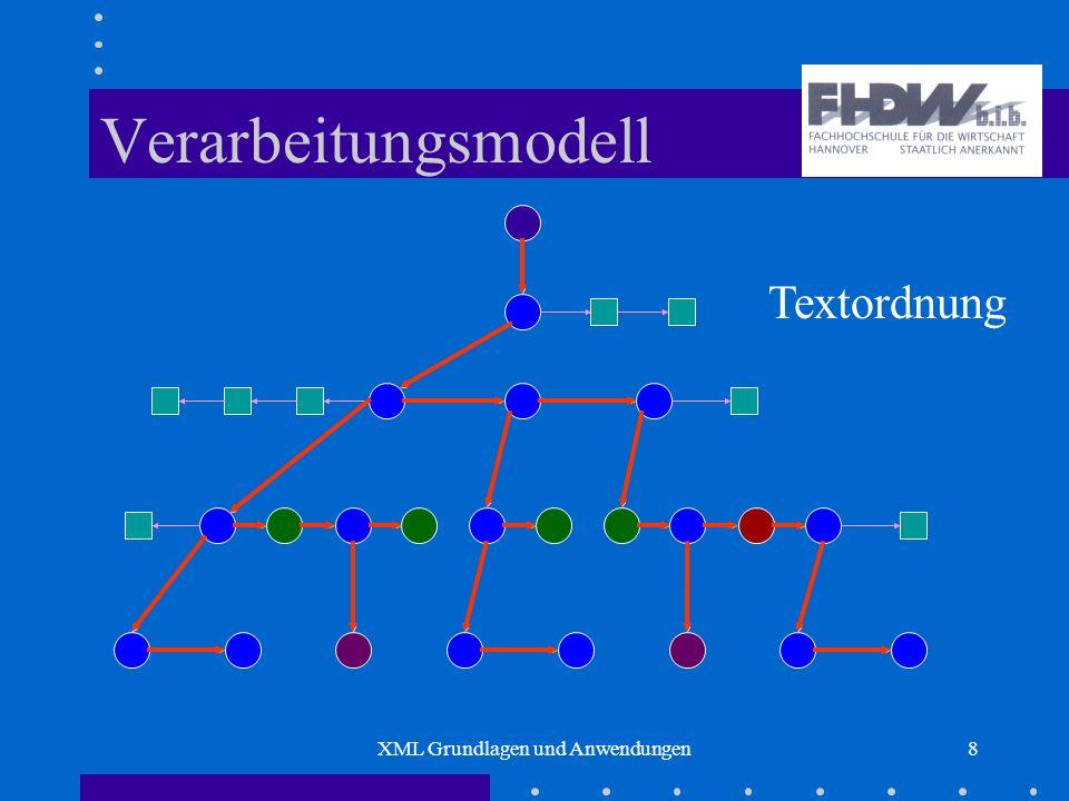 XML Grundlagen und Anwendungen8 Verarbeitungsmodell Textordnung